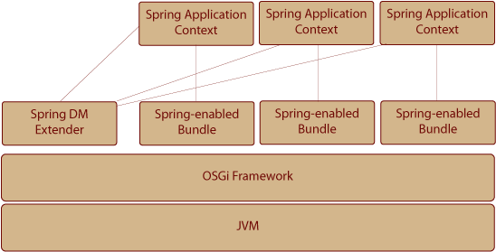 Fun with osgi and spring orbi software osgi containers malvernweather Choice Image